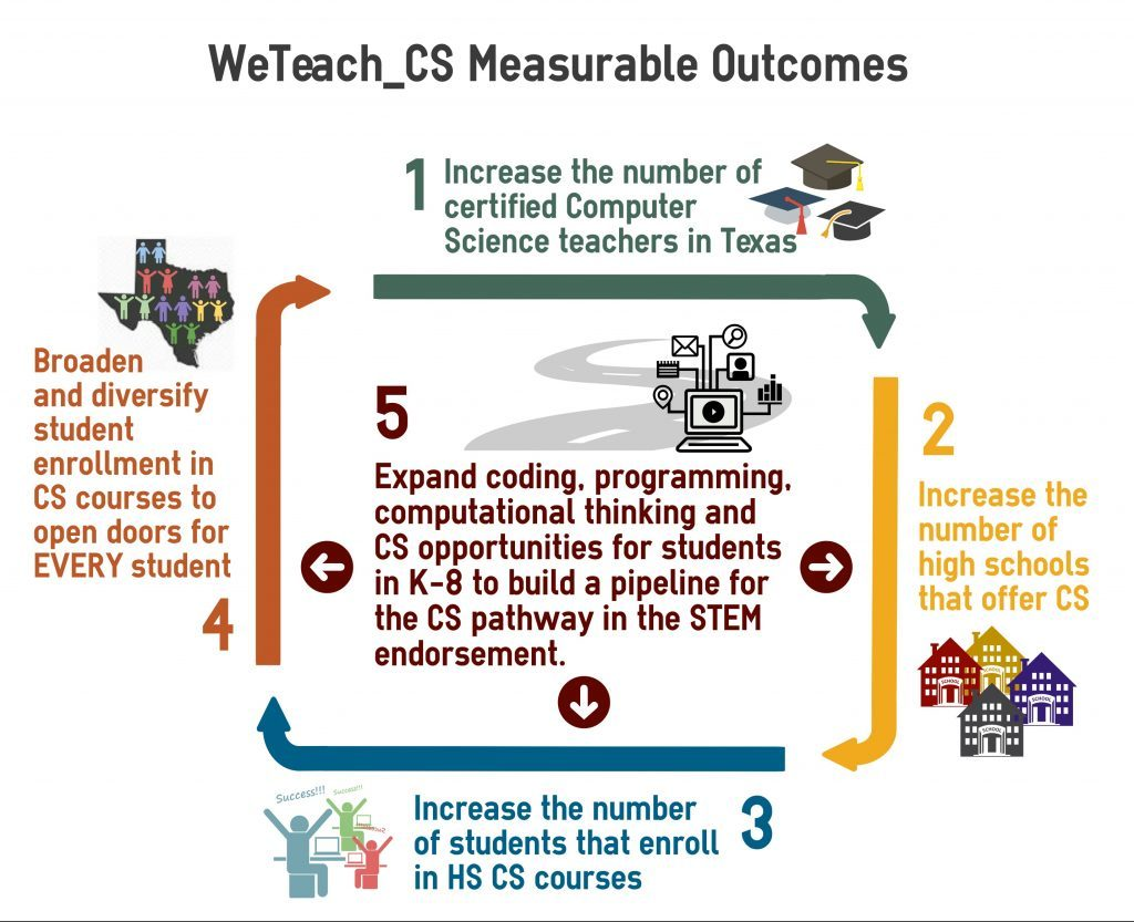 wtcs-outcomes-e1465242197607-1024x833